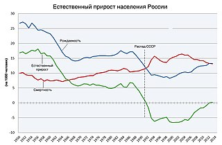 Население России на 2017 год составляет 146 804 372 человека. Статистика населения России РФ - www.statdata.ru - Сайт о странах, городах, статистике населения и пр.