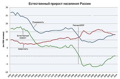 Население России — Википедия: https://ru.wikipedia.org/wiki/Население_России