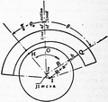 1911 Britannica - Bearings - Theory of Lubrication.png