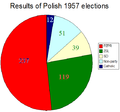 1957 elections (before bye-elections).PNG