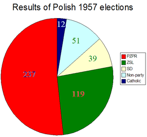 Polish legislative election, 1957 - Election results (by-elections not included).