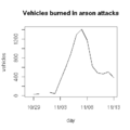 2005france riots carsburned.png