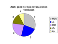 2009 vēlēšanas Neretas novads.PNG