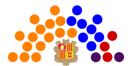 Current Structure of the General Council of Andorra
