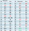2018 Kazakh Latin Alphabet.png