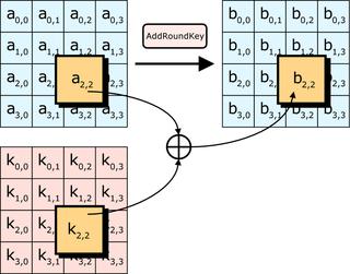 Nel passaggio AddRoundKeys ogni byte della matrice viene combinato con la sua sottochiave tramite un'operazione di XOR.