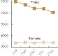 AIDS Deaths-US 1998-2002.png