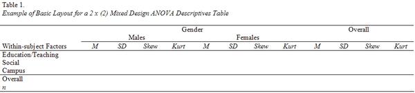 survey research and design in psychology tutorials anova descriptive