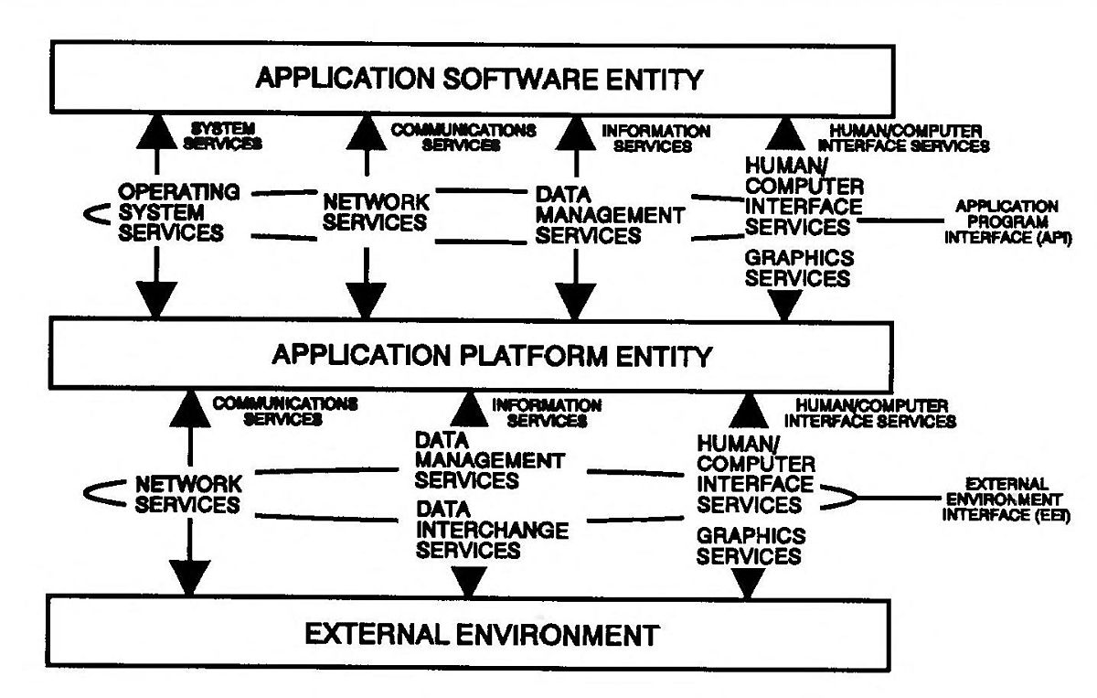 Application Portability Profile - Wikipedia