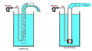 Airlift pump - Airlift pump (left) compared to geyser pump (right)