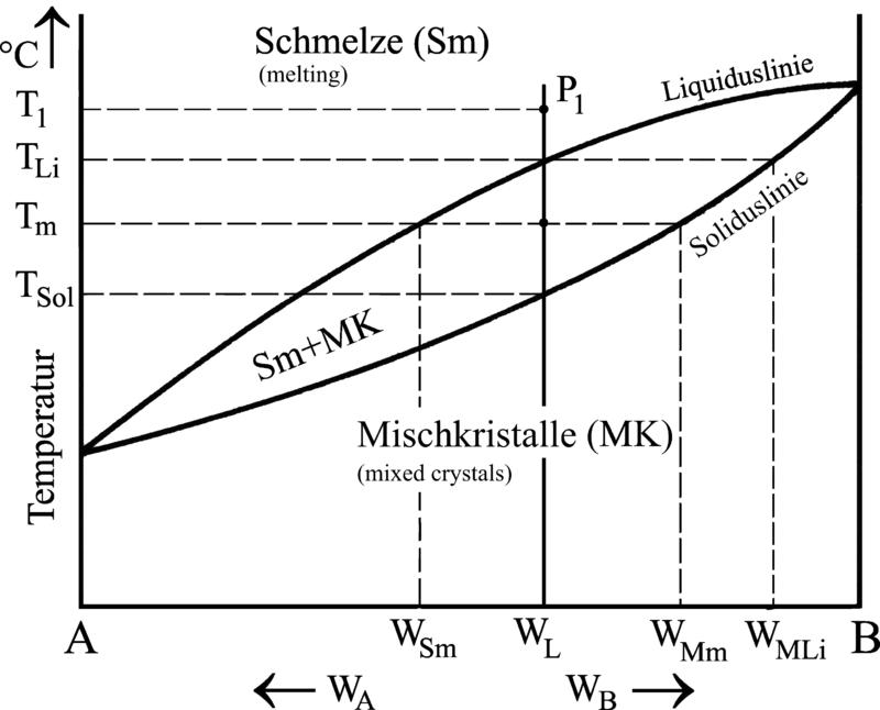 abkhlkurven und zustandsschaubild einer legierung verschiedener zusammensetzung mit mischkristallbildung - Legierung Beispiele
