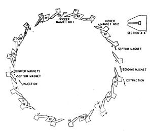 FFAG accelerator - Image: Aspun