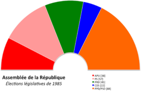Image illustrative de l'article Élections législatives portugaises de 1985