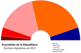 Image illustrative de l'article Élections législatives portugaises de 2011