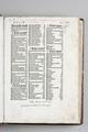 Bartolomaeus Anglicus, De proprietatibus rerum. År 1483. Innehålls förteckning. Sko ink 13 - Skoklosters slott - 87008.tif