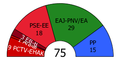 Basque Parliament composition, 2005.PNG