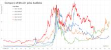 Ce este Bitcoin, bubble-ul financiar al momentului