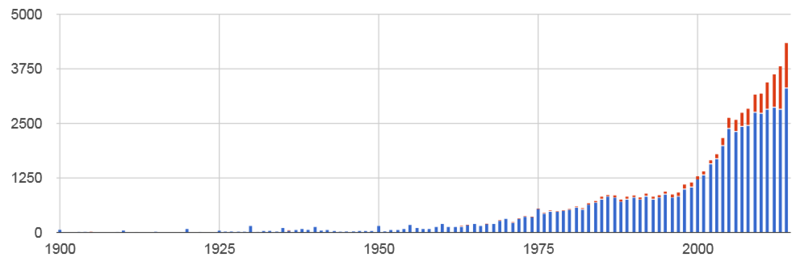 Board games with expansions 1900-2014.png