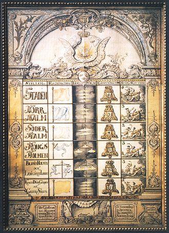 Historical fires of Stockholm - Stockholm fire signals in 1768