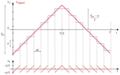 Bruit de quantification.png