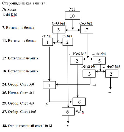 Схема 4. Дерево партии в деловые шахматы без шахматного паса. .  Прямоугольниками обозначены ветви (1-5)...