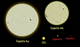 two large pale yellow circles and three small circles on black background. They denote the two giants, and Sun and two dwarfs of the Capella system.