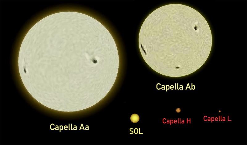 File:Capella-Sun comparison.png