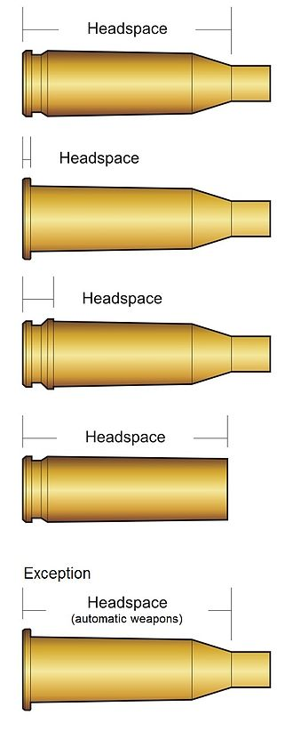 Headspace (firearms) - Headspace positioning of rimless, rimmed, belted and straight cartridges