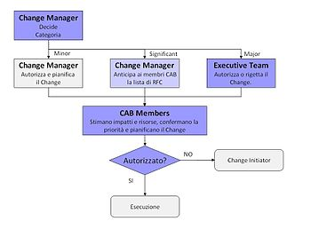 English: Change Management's Approval flow Ita...