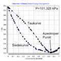 Chloroform Ethanol VLE.png