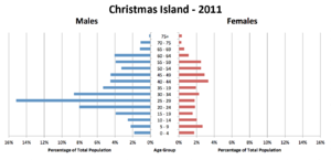 Christmas Island Population Pyramid-2011