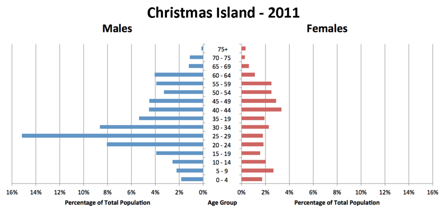 Christmas Island's population pyramid, from a census in 2011, showing a large proportion of males over females. Christmas Island Population Pyramid-2011.png