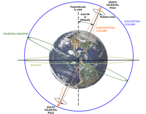 Colure - Orange = equinoctial colure  Blue = solstitial colure