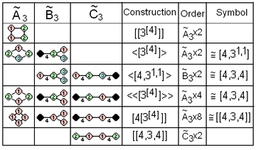 Coxeter diagram affine rank4 correspondence.png