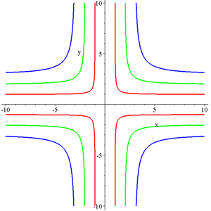 Quartic plane curve - Cruciform curve with parameters (b,a) being (1,1) in red; (2,2) in green; (3,3) in blue.