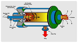 Cyclone furnace - Wikipedia, the free encyclopedia