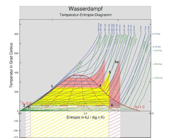 Ausgezeichnet Dampfkessel Diagramm Zeitgenössisch - Die Besten ...