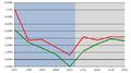 Deficit-PIL Italia1996-2004.png