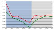 Il rapporto tra il deficit e il PIL italiano (rosso) e la media europea (verde) a confronto
