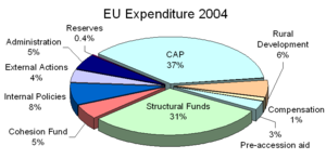EUexpenditure2004.png