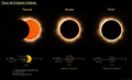Eclipses Solares.png