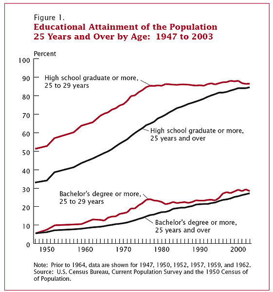 File:Educational attainment.jpg