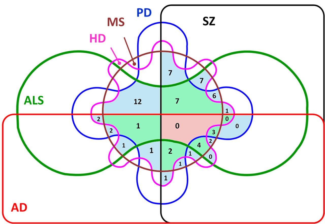 Sets And Venn Diagrams: Edwards Venn Six Significant common genes 465diseases V00.jpg ,Chart
