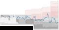 Eintracht Trier Performance Chart.png