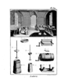 Encyclopedie methodique - Arts aratoires, Pl32.png