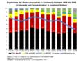 Ergebnisse der Kommunalwahlen in Schleswig-Holstein 1959 bis 2008.png