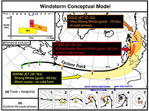 European windstorm - Image: European Windstorm Conceptual Model