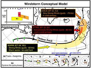 European windstorm