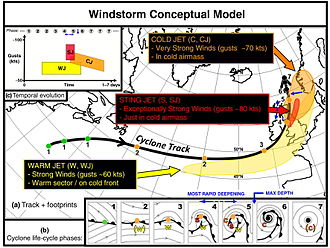 "European windstorm - Conceptual model for a European Windstorm and the associated strong wind ""footprints"". Note that storm track, footprint locations and footprint sizes vary by case, and that all footprints are not always present."