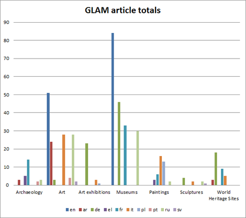 GLAM article totals on Wikinews.png